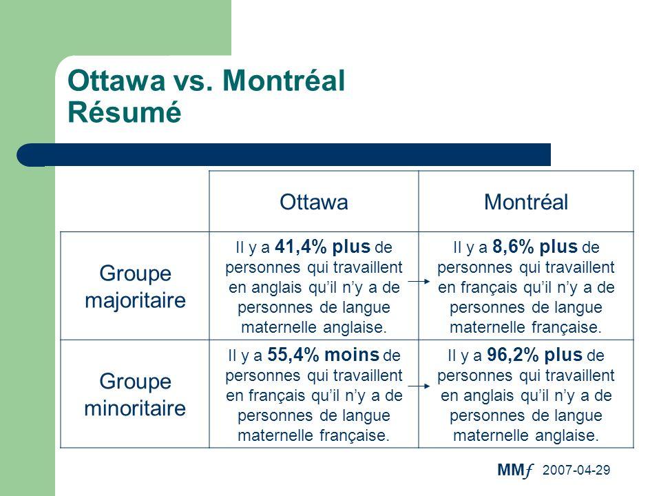 MM f 2007-04-29 Ottawa vs. Montréal Résumé OttawaMontréal Groupe majoritaire Il y a 41,4% plus de personnes qui travaillent en anglais quil ny a de pe