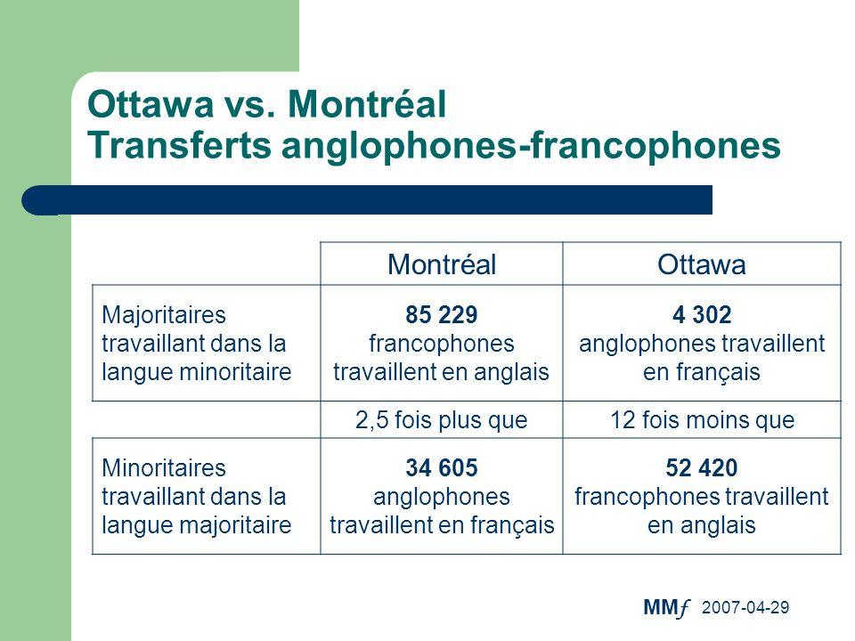 MM f 2007-04-29 MontréalOttawa Majoritaires travaillant dans la langue minoritaire 85 229 francophones travaillent en anglais 4 302 anglophones travai