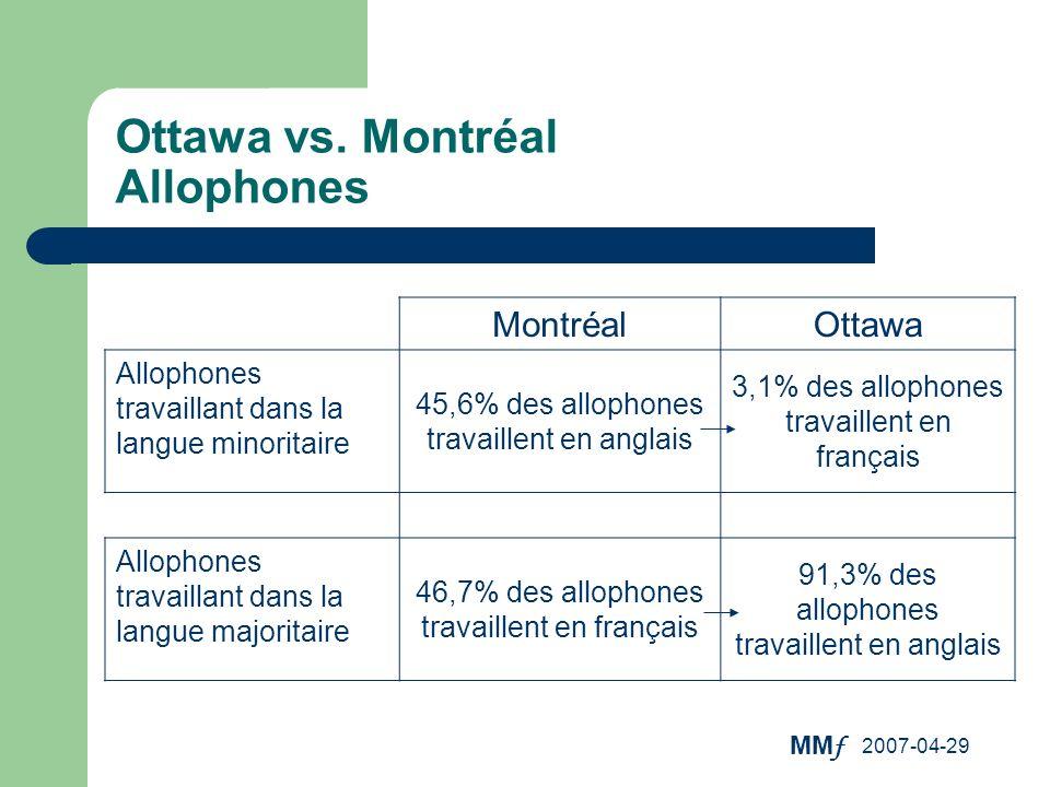 MM f 2007-04-29 MontréalOttawa Allophones travaillant dans la langue minoritaire 45,6% des allophones travaillent en anglais 3,1% des allophones trava