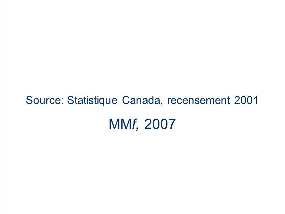 MM f 2007-04-29 Source: Statistique Canada, recensement 2001 MMf, 2007