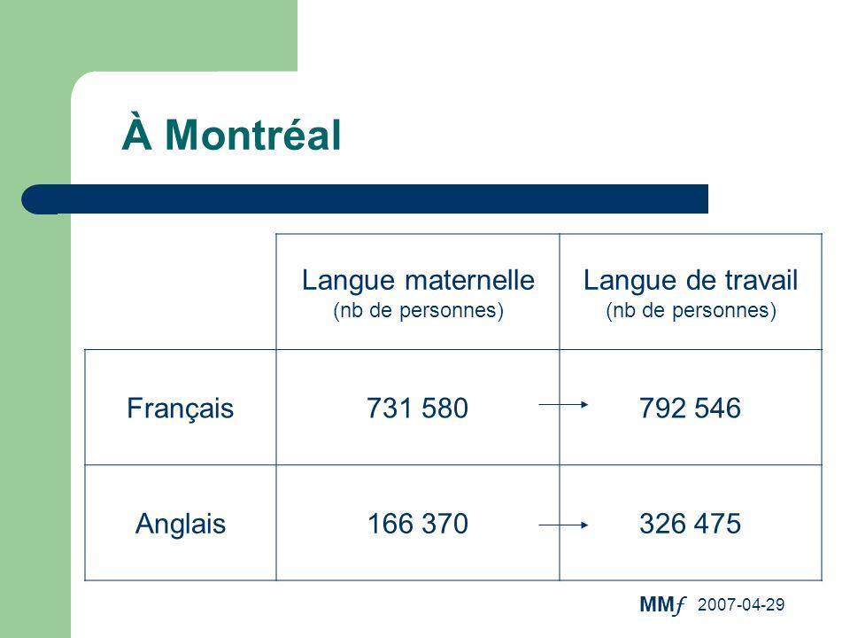 MM f 2007-04-29 À Montréal Il y a donc 8,6% plus de personnes qui travaillent en français quil ny a de personnes de langue maternelle française.