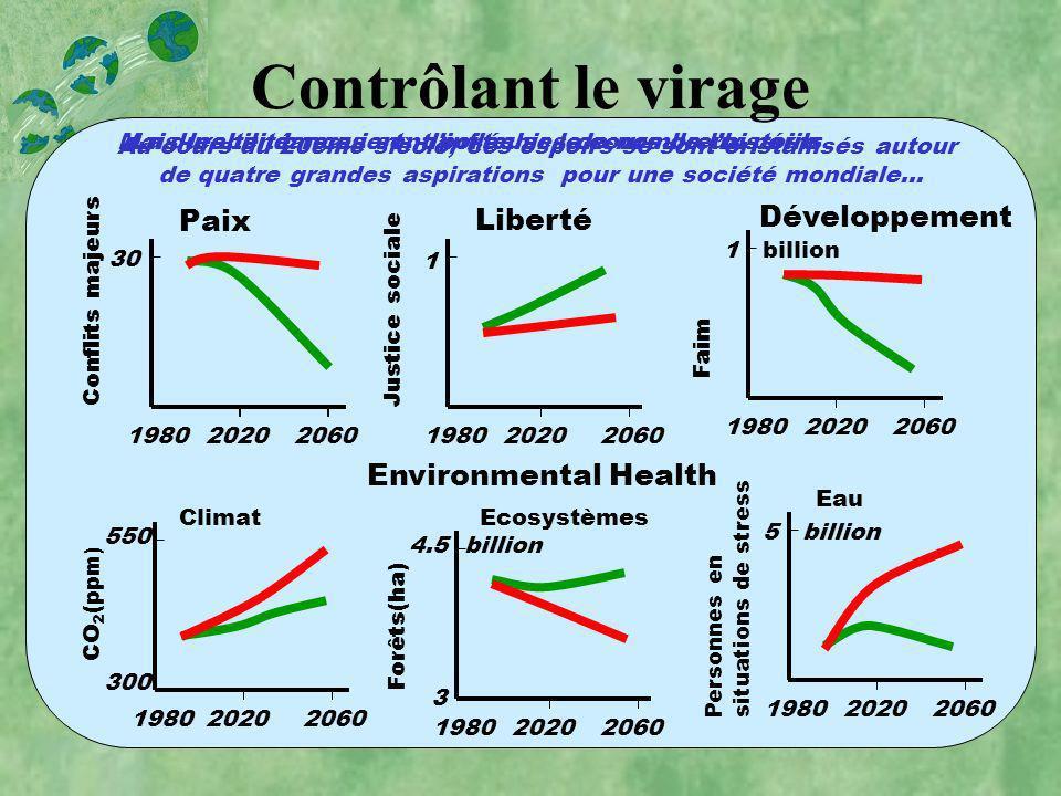 Contrôlant le virage Paix 2060Conflits majeurs1980 30 2020 Liberté 2060 Justice sociale 1980 1 2020 Développement 20601980 1 billion 2020 Faim 2060198