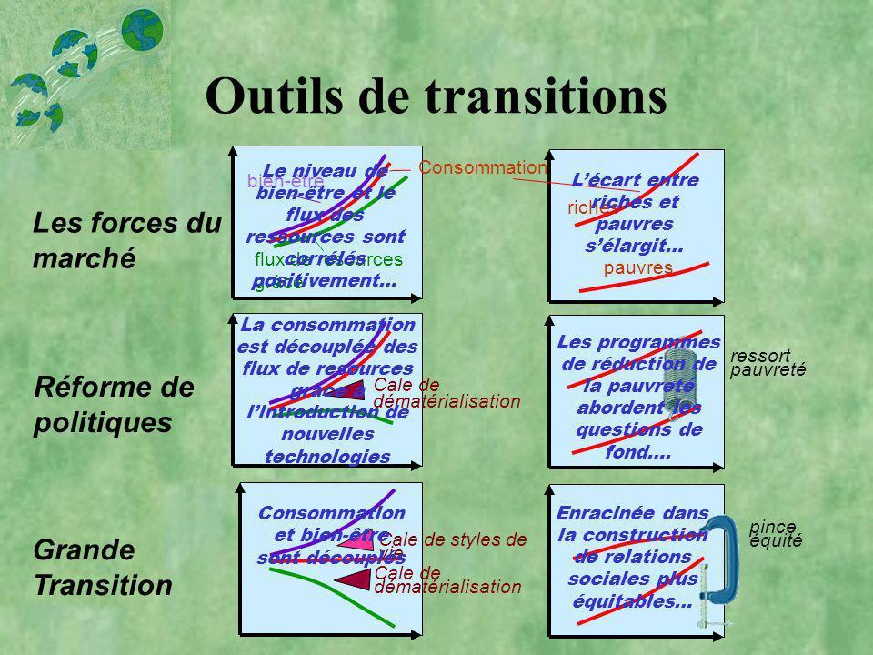 Outils de transitions Les forces du marché Réforme de politiques Grande Transition bien-être Consommation flux de resources gràce Cale de dématérialis