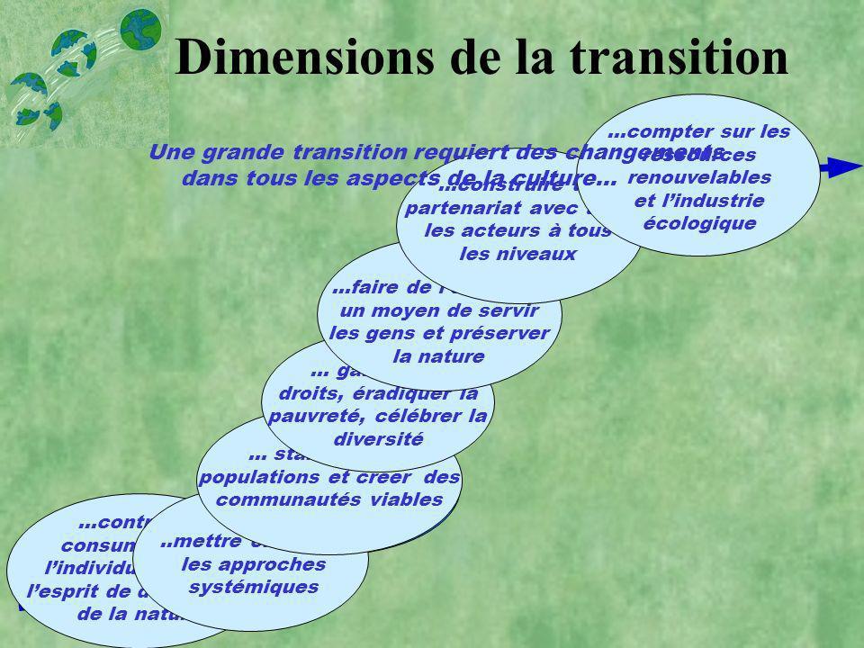 Dimensions de la transition ValeursConnaissance Démographiques SocialesEconomiquesGouvernanceTechnologie …contrer le consumérisme, lindividualisme et