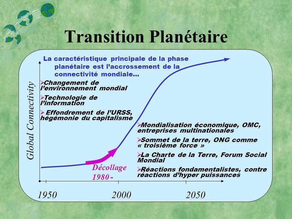 Global Connectivity 1950 2000 2050 Décollage 1980 - Transition Planétaire Changement de lenvironnement mondial Technologie de linformation Effondremen