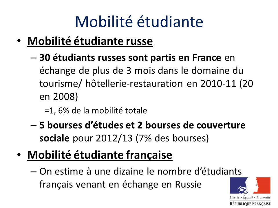 Mobilité étudiante Mobilité étudiante russe – 30 étudiants russes sont partis en France en échange de plus de 3 mois dans le domaine du tourisme/ hôte