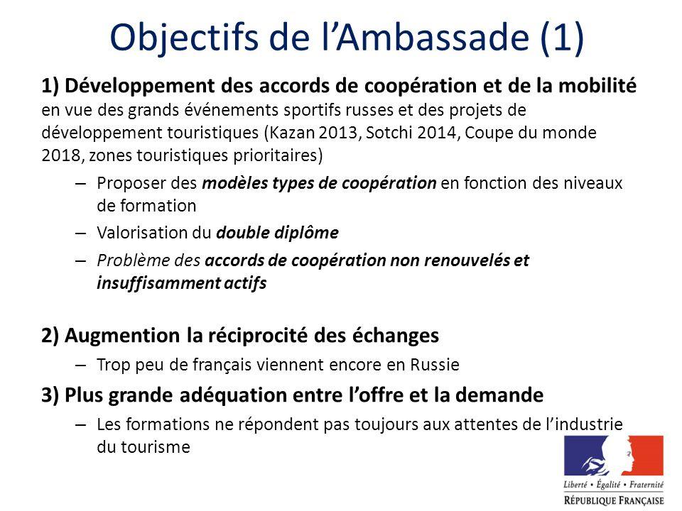 Objectifs de lAmbassade (1) 1) Développement des accords de coopération et de la mobilité en vue des grands événements sportifs russes et des projets