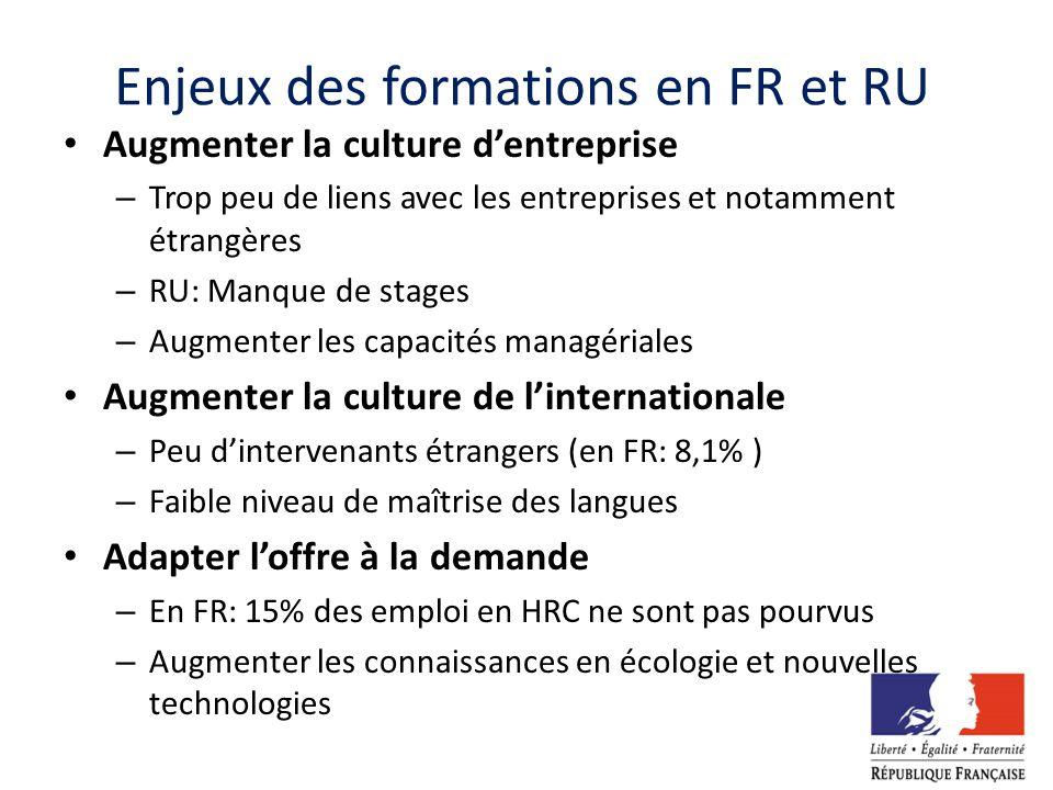 Enjeux des formations en FR et RU Augmenter la culture dentreprise – Trop peu de liens avec les entreprises et notamment étrangères – RU: Manque de st