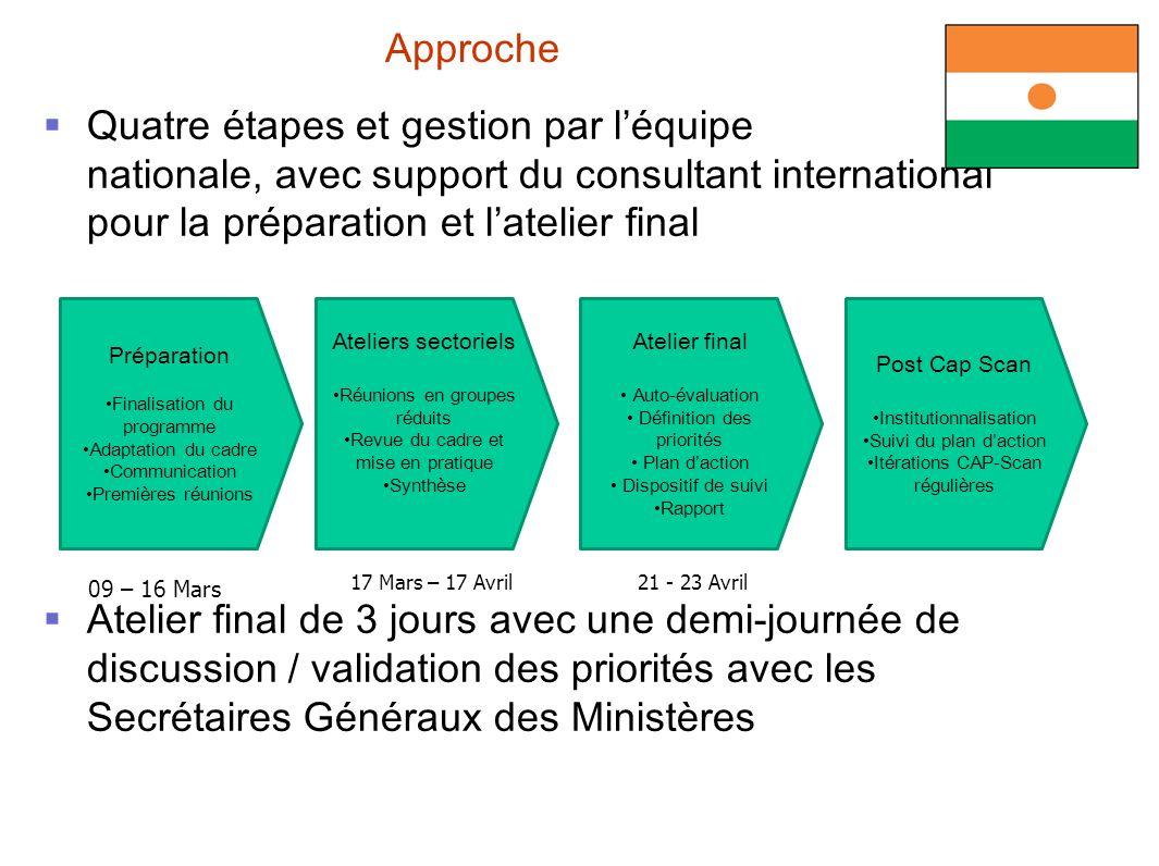 Quatre étapes et gestion par léquipe nationale, avec support du consultant international pour la préparation et latelier final Atelier final de 3 jour