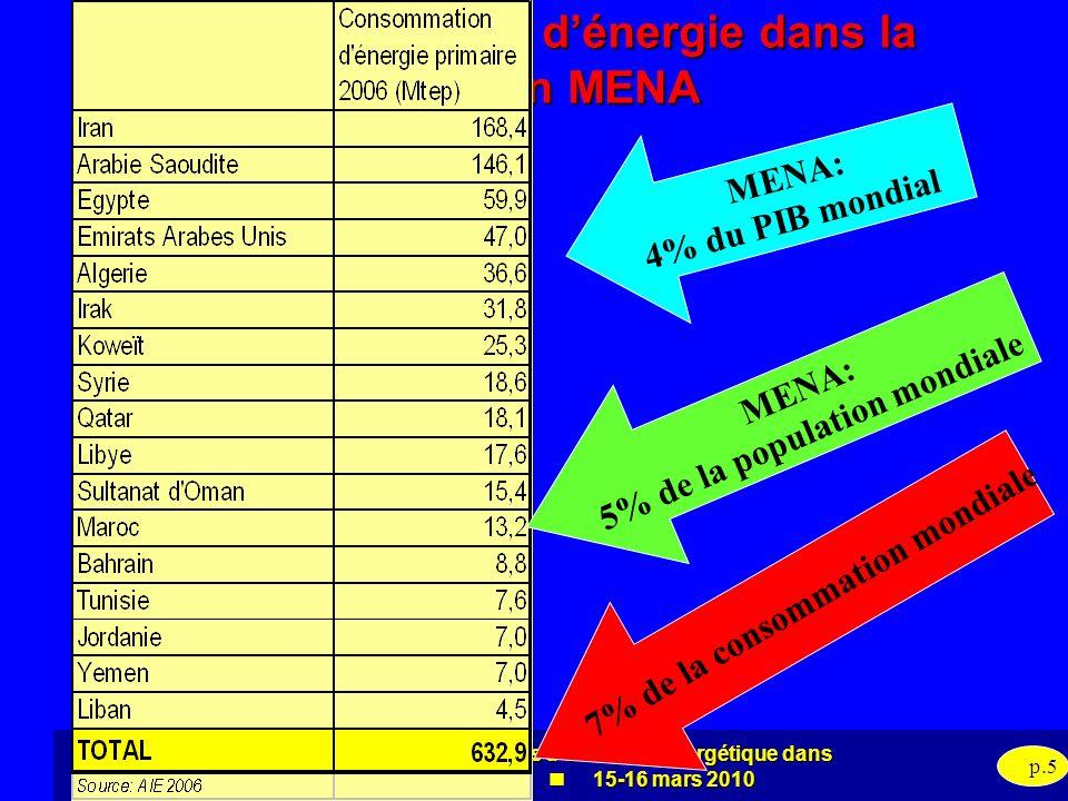 Evaluation des politiques defficacité énergétique dans la région MENA 15-16 mars 2010 p.5 Consommation dénergie dans la région MENA 7% de la consommat