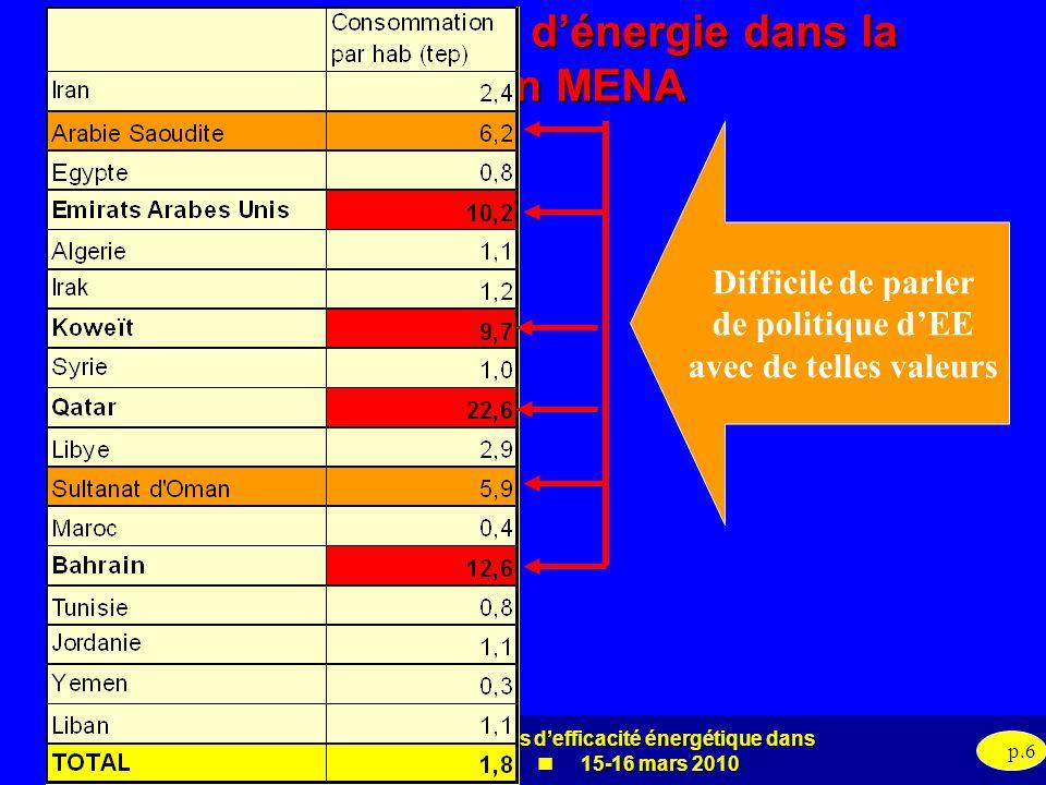 Evaluation des politiques defficacité énergétique dans la région MENA 15-16 mars 2010 p.6 Consommation dénergie dans la région MENA Difficile de parle