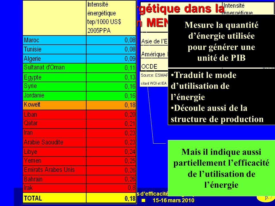 Evaluation des politiques defficacité énergétique dans la région MENA 15-16 mars 2010 p.7 Intensité énergétique dans la région MENA Mesure la quantité