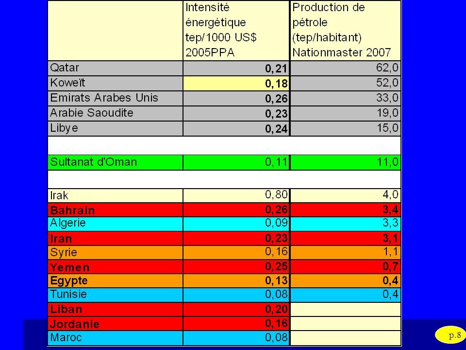 Evaluation des politiques defficacité énergétique dans la région MENA 15-16 mars 2010 p.9 Intensité énergétique dans la région MENA Difficile de parler de politique dEE obéissant aux critères Pr: 62 tep/hab PR: 33 tep/hab ?.