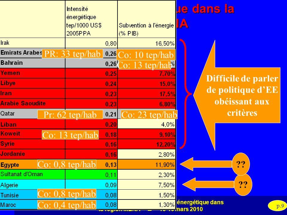 Evaluation des politiques defficacité énergétique dans la région MENA 15-16 mars 2010 p.9 Intensité énergétique dans la région MENA Difficile de parle