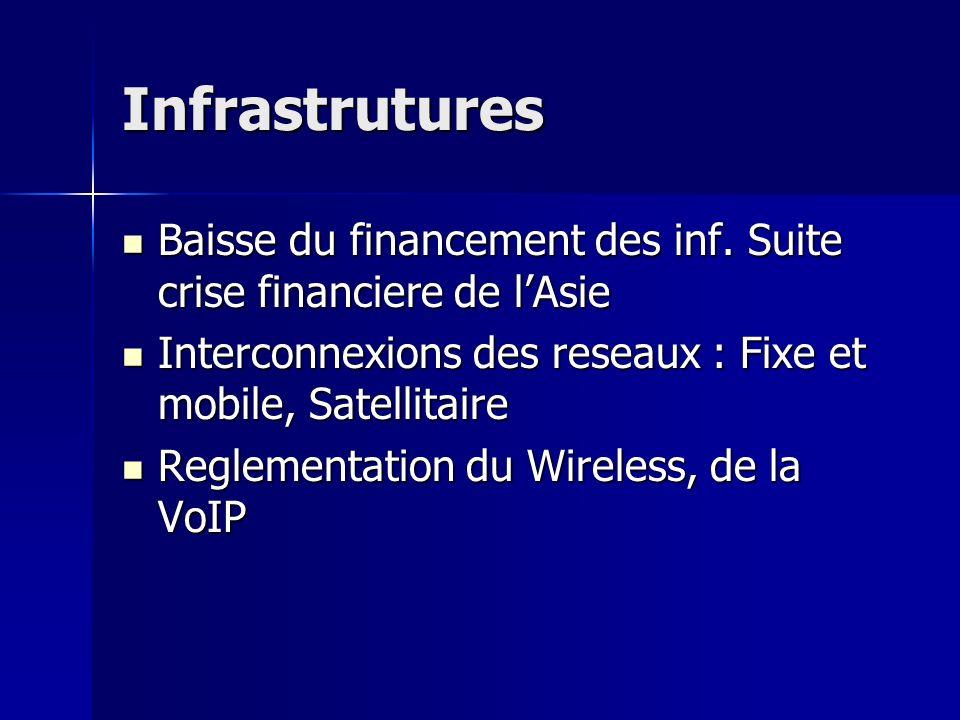 Infrastrutures Baisse du financement des inf.
