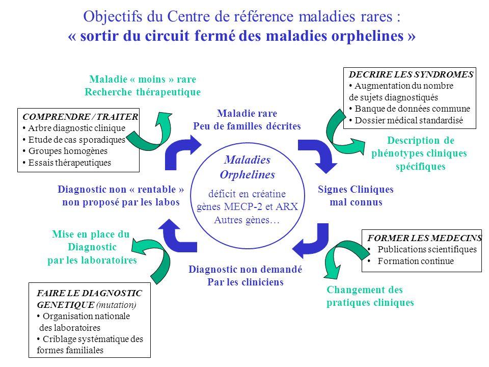 Objectifs du Centre de référence maladies rares : « sortir du circuit fermé des maladies orphelines » FAIRE LE DIAGNOSTIC GENETIQUE (mutation) Organis