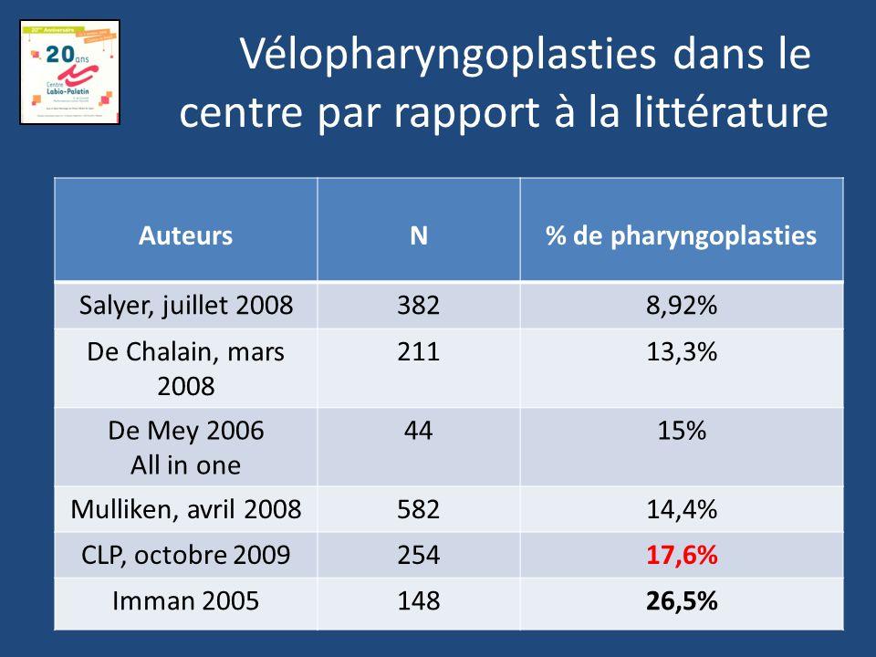 Discussion % équivalent de fistules par rapport à la littérature Un taux un peu plus élevé de pharyngoplasties par rapport à la littérature (certaines études avancent cependant un taux de 26,4%) Pourquoi?