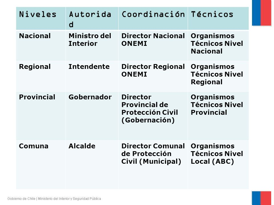 NivelesAutorida d CoordinaciónTécnicos NacionalMinistro del Interior Director Nacional ONEMI Organismos Técnicos Nivel Nacional RegionalIntendenteDire