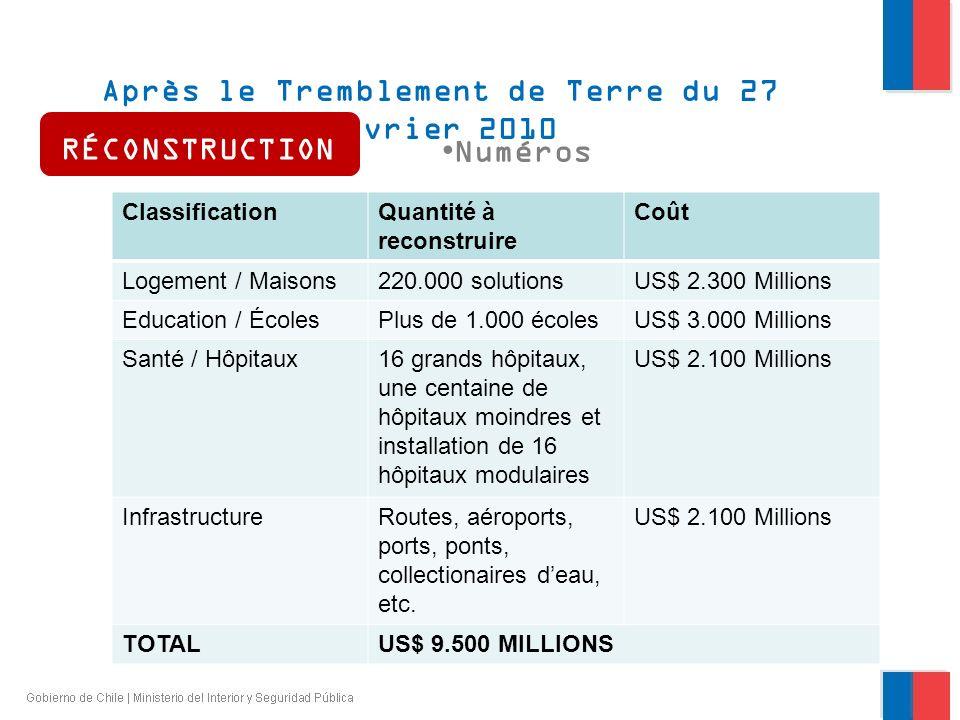 Après le Tremblement de Terre du 27 février 2010 Numéros ClassificationQuantité à reconstruire Coût Logement / Maisons220.000 solutionsUS$ 2.300 Milli