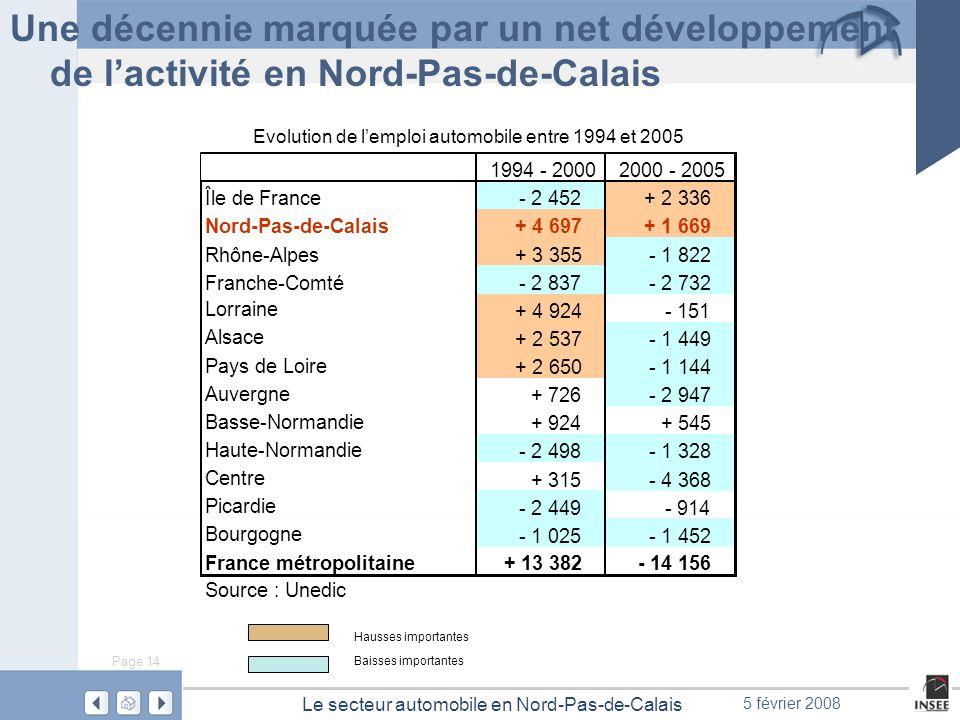Page 14 Le secteur automobile en Nord-Pas-de-Calais 5 février 2008 Une décennie marquée par un net développement de lactivité en Nord-Pas-de-Calais 19