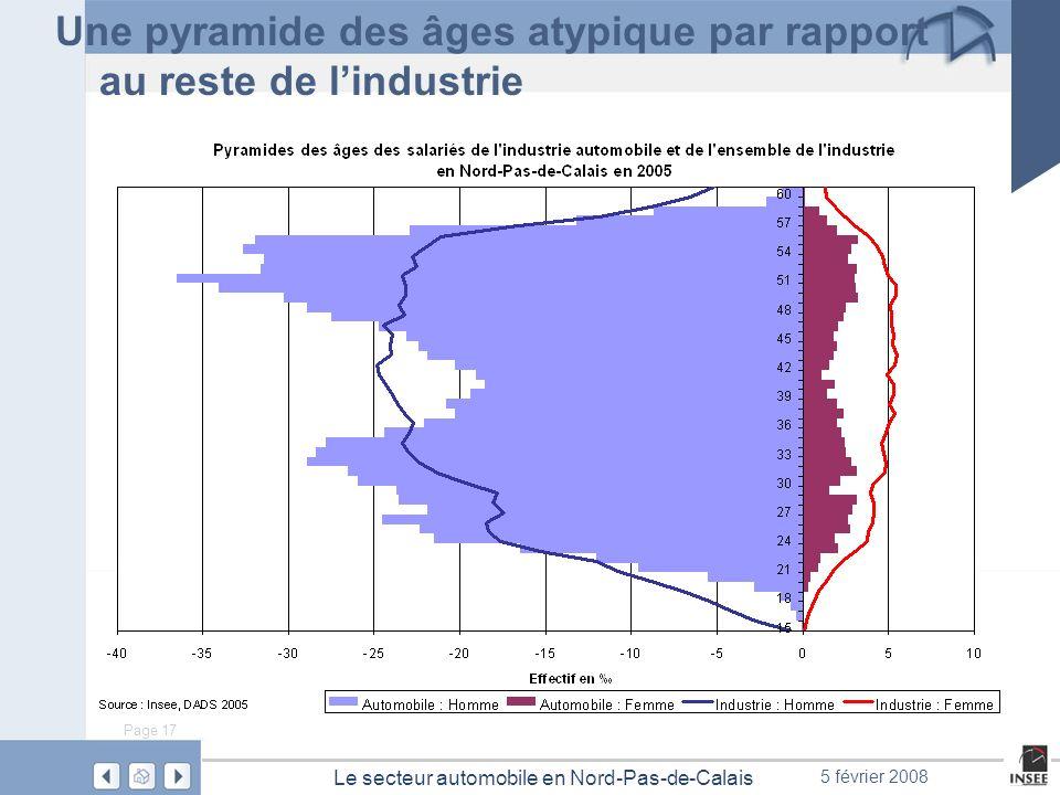 Page 17 Le secteur automobile en Nord-Pas-de-Calais 5 février 2008 Une pyramide des âges atypique par rapport au reste de lindustrie