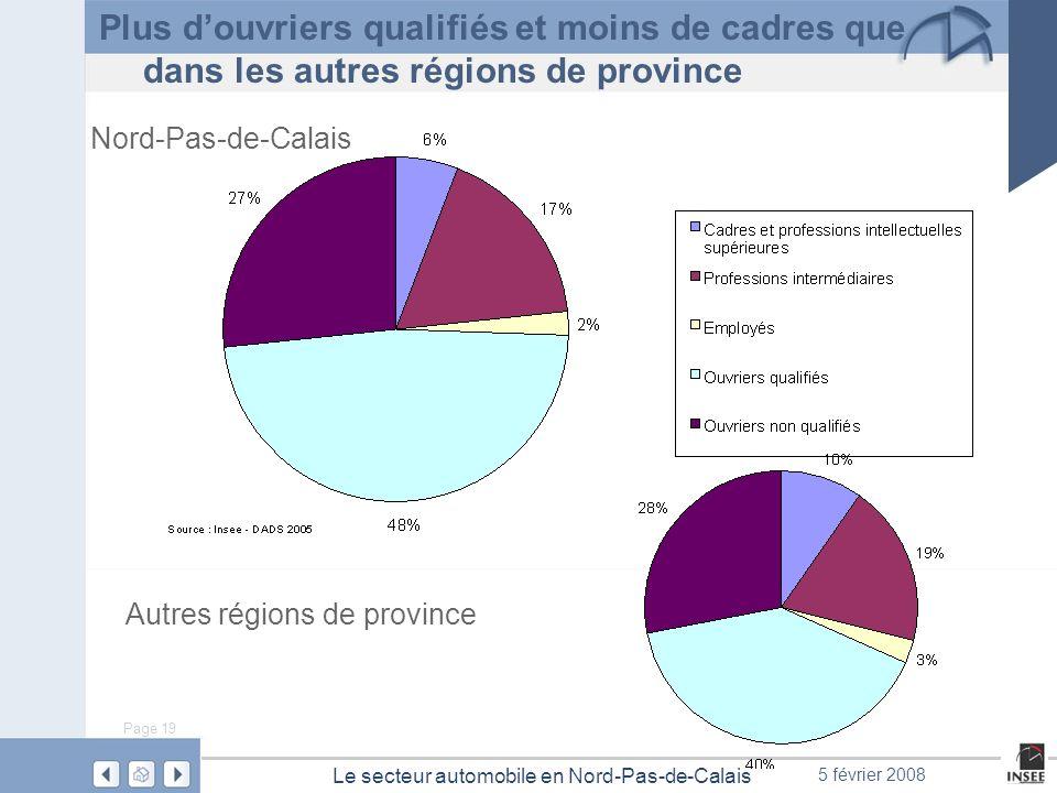 Page 19 Le secteur automobile en Nord-Pas-de-Calais 5 février 2008 Plus douvriers qualifiés et moins de cadres que dans les autres régions de province