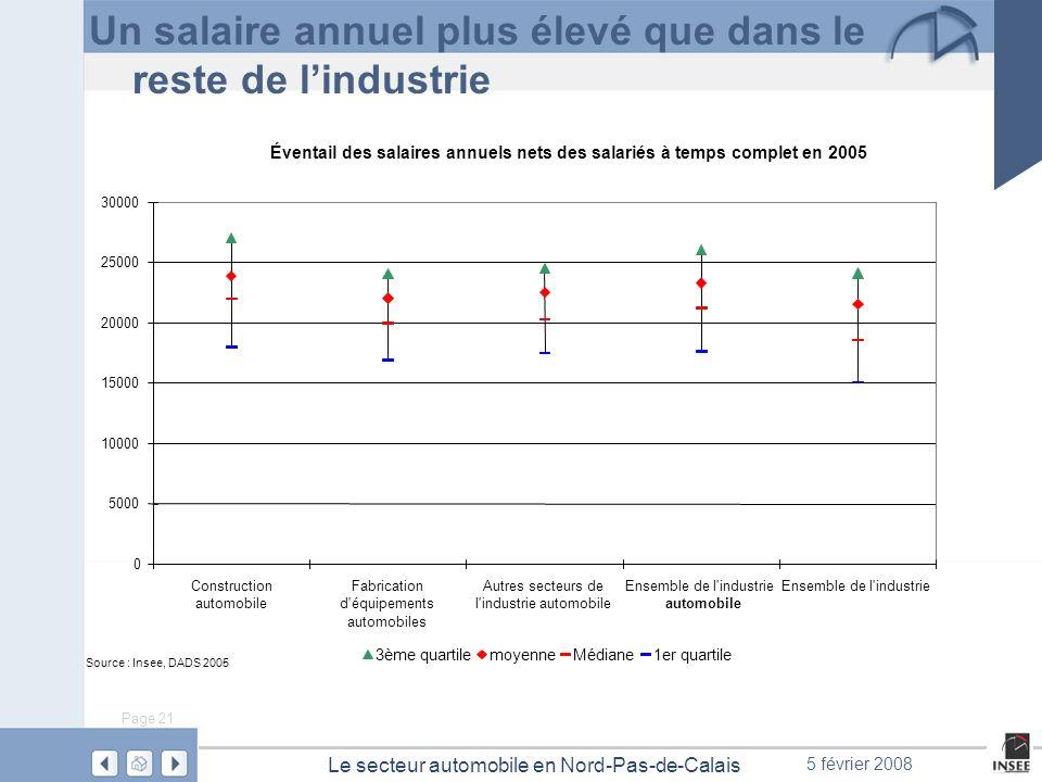 Page 21 Le secteur automobile en Nord-Pas-de-Calais 5 février 2008 Un salaire annuel plus élevé que dans le reste de lindustrie Éventail des salaires