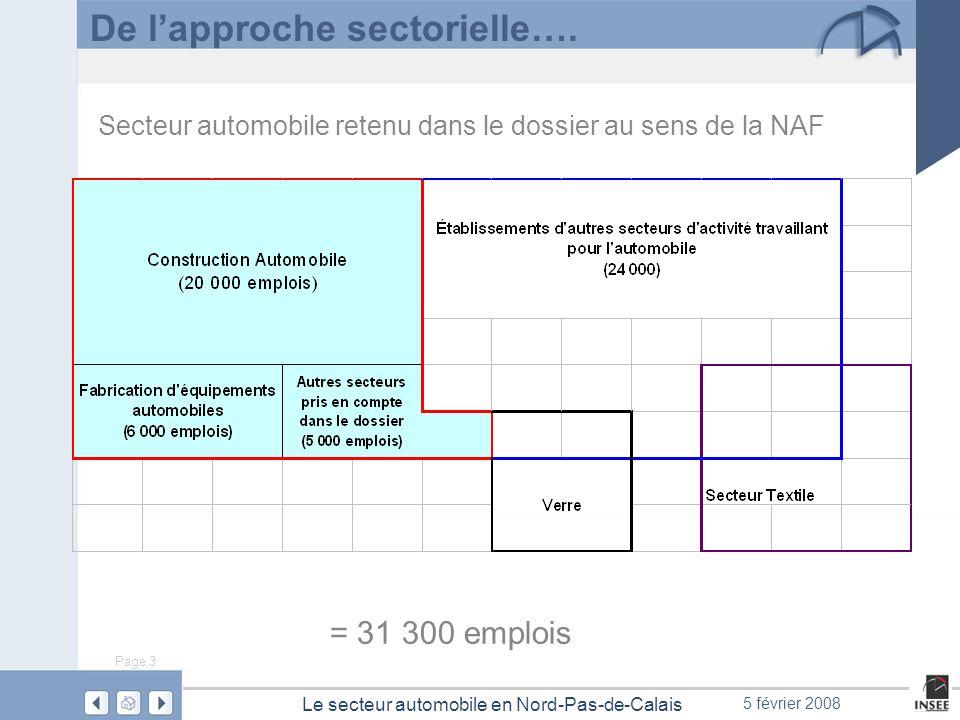 Page 3 Le secteur automobile en Nord-Pas-de-Calais 5 février 2008 De lapproche sectorielle…. = 31 300 emplois Secteur automobile retenu dans le dossie