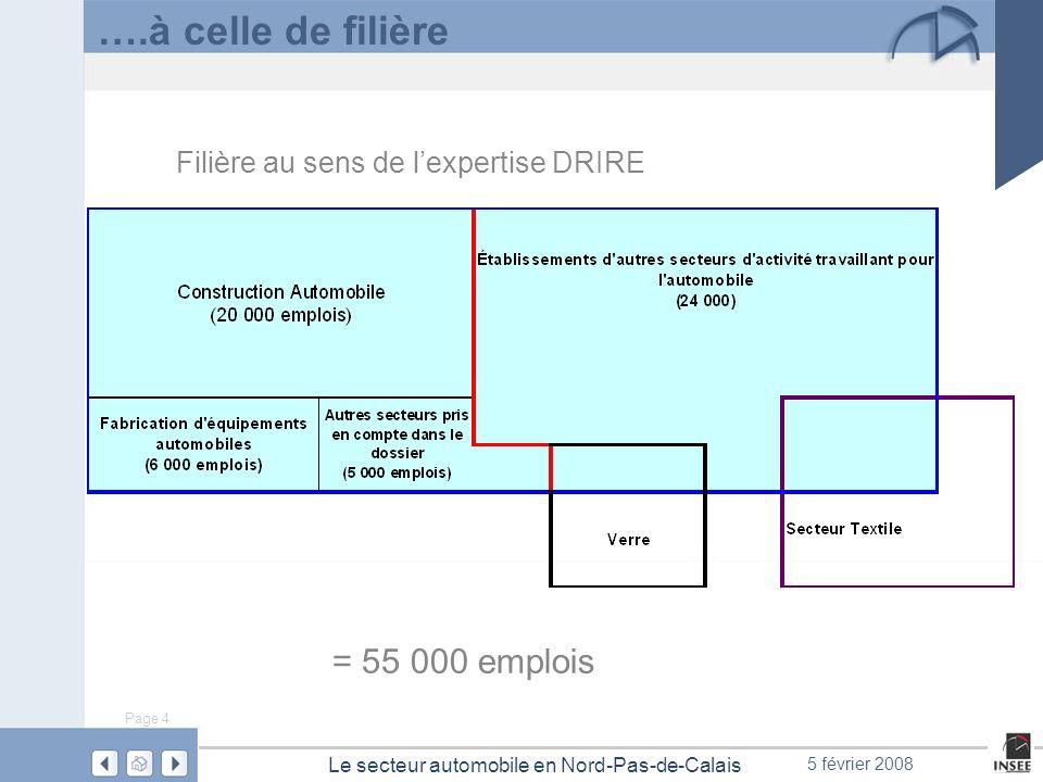 Page 4 Le secteur automobile en Nord-Pas-de-Calais 5 février 2008 ….à celle de filière = 55 000 emplois Filière au sens de lexpertise DRIRE