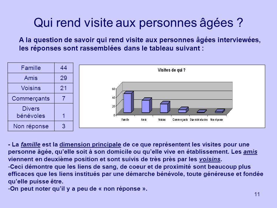 11 Qui rend visite aux personnes âgées ? A la question de savoir qui rend visite aux personnes âgées interviewées, les réponses sont rassemblées dans