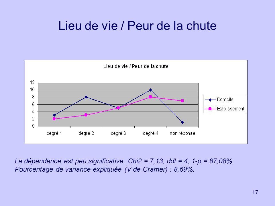 17 Lieu de vie / Peur de la chute La dépendance est peu significative. Chi2 = 7,13, ddl = 4, 1-p = 87,08%. Pourcentage de variance expliquée (V de Cra