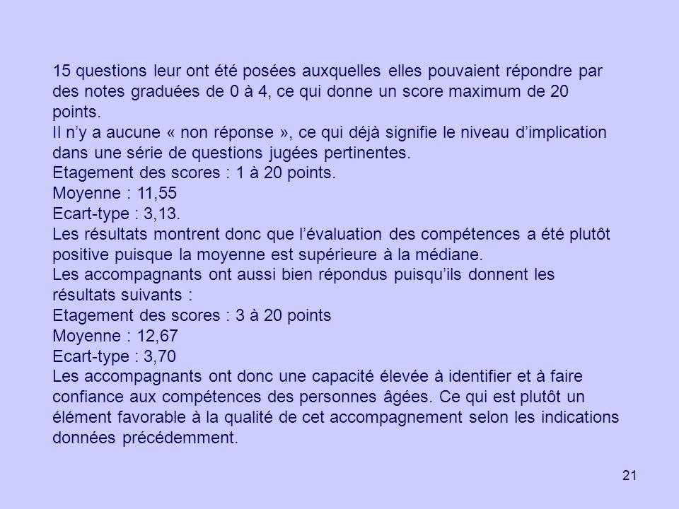 21 15 questions leur ont été posées auxquelles elles pouvaient répondre par des notes graduées de 0 à 4, ce qui donne un score maximum de 20 points. I