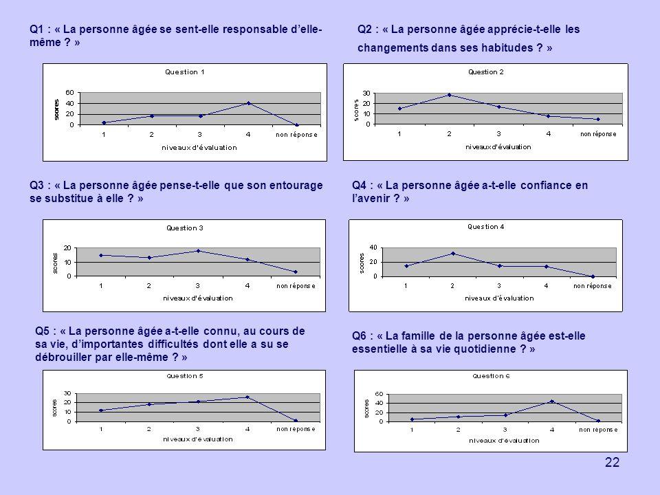 22 Q1 : « La personne âgée se sent-elle responsable delle- même ? » Q2 : « La personne âgée apprécie-t-elle les changements dans ses habitudes ? » Q3
