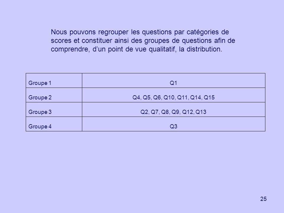 25 Q3Groupe 4 Q2, Q7, Q8, Q9, Q12, Q13Groupe 3 Q4, Q5, Q6, Q10, Q11, Q14, Q15Groupe 2 Q1Groupe 1 Nous pouvons regrouper les questions par catégories d