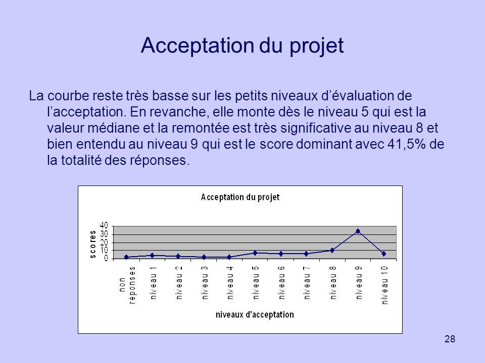 28 Acceptation du projet La courbe reste très basse sur les petits niveaux dévaluation de lacceptation. En revanche, elle monte dès le niveau 5 qui es