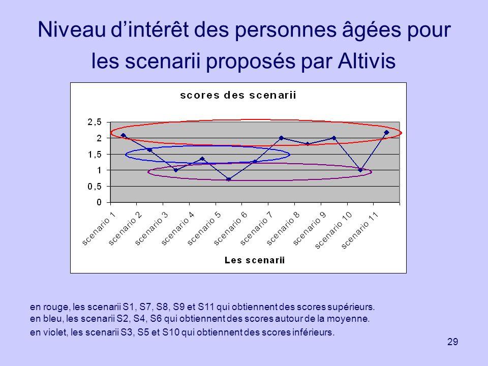 29 Niveau dintérêt des personnes âgées pour les scenarii proposés par Altivis en rouge, les scenarii S1, S7, S8, S9 et S11 qui obtiennent des scores s