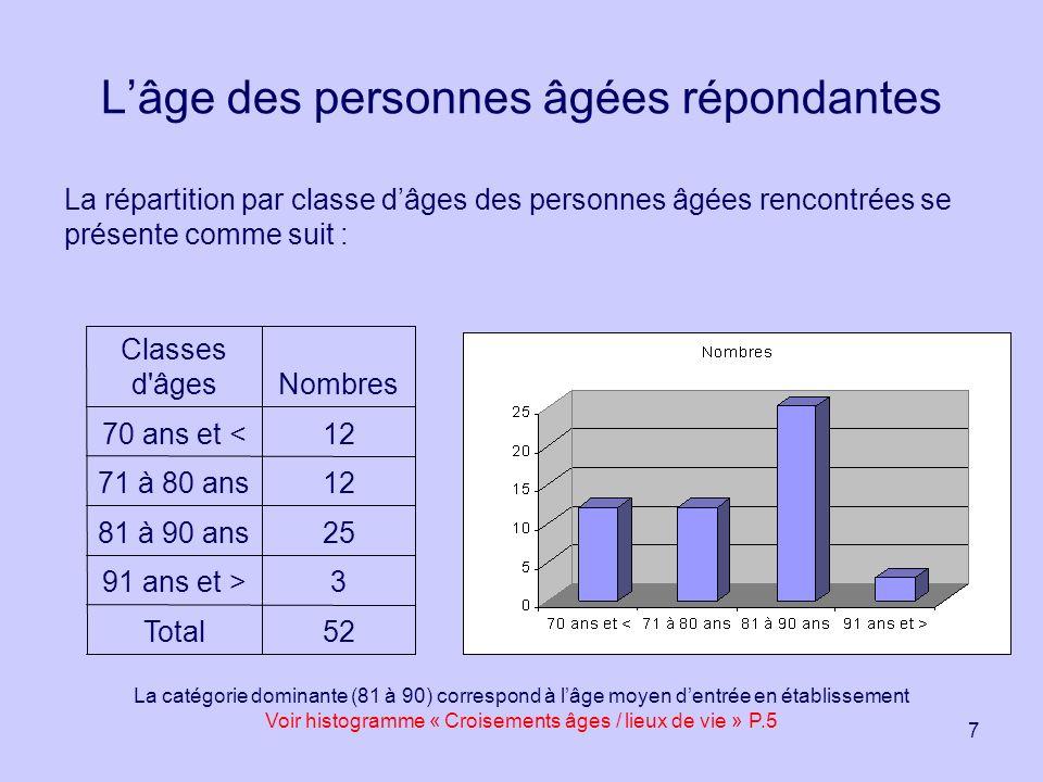 7 Lâge des personnes âgées répondantes La répartition par classe dâges des personnes âgées rencontrées se présente comme suit : 52Total 391 ans et > 2