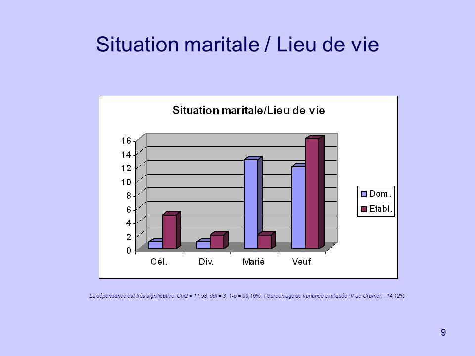 9 Situation maritale / Lieu de vie La dépendance est très significative. Chi2 = 11,58, ddl = 3, 1-p = 99,10%. Pourcentage de variance expliquée (V de
