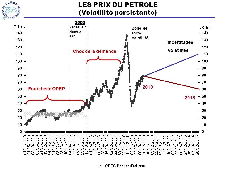 LES PRIX DU PETROLE (Volatilité persistante) Fourchette OPEP Choc de la demande Zone de forte volatilité 2003 Venezuela Nigeria Irak Incertitudes Vola