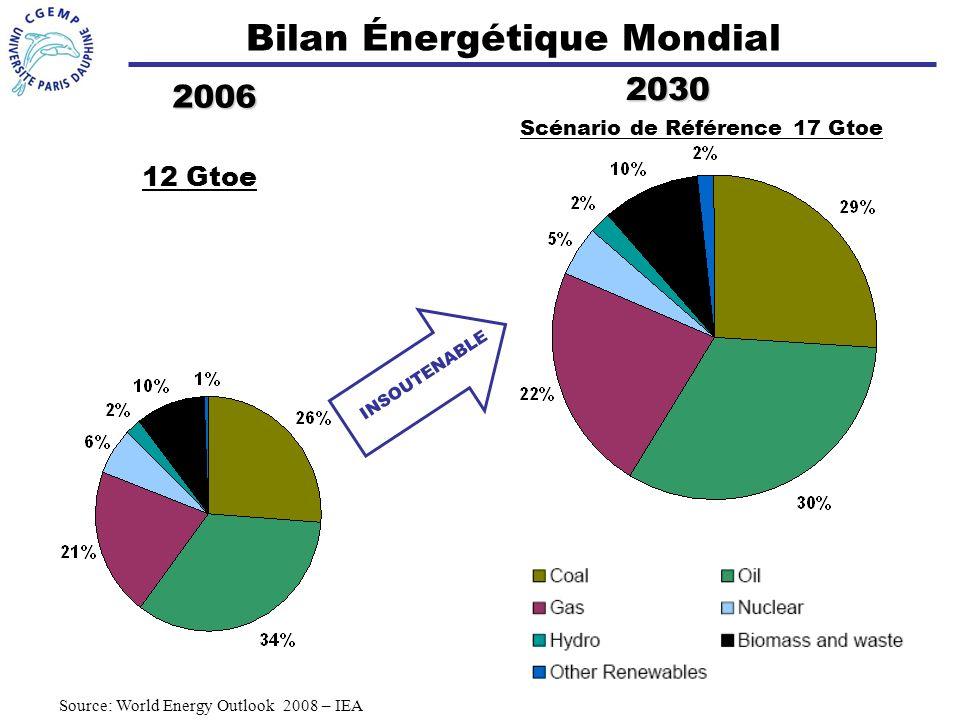 2 Bilan Énergétique Mondial Source: World Energy Outlook 2008 – IEA 2006 2030 12 Gtoe Scénario de Référence 17 Gtoe INSOUTENABLE