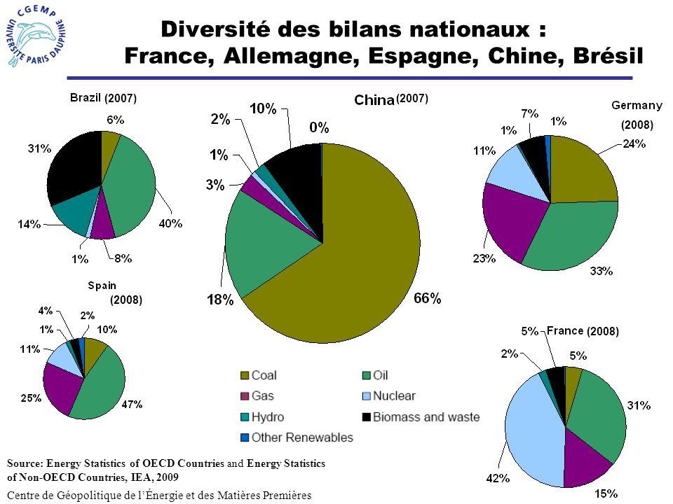 3 Diversité des bilans nationaux : France, Allemagne, Espagne, Chine, Brésil Centre de Géopolitique de lÉnergie et des Matières Premières Source: Ener
