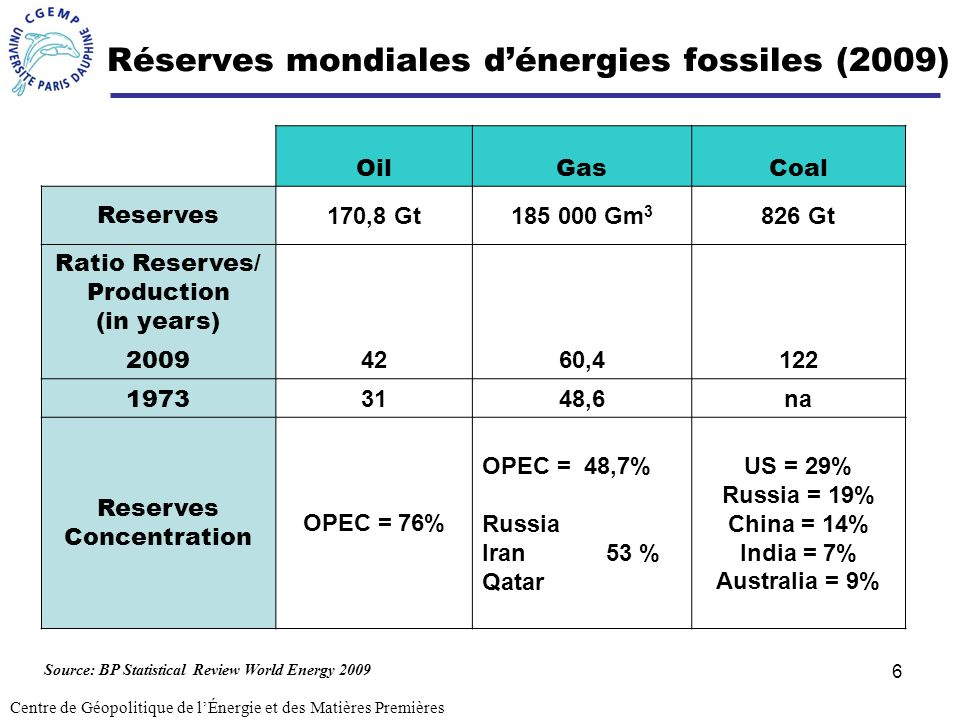6 Réserves mondiales dénergies fossiles (2009) Centre de Géopolitique de lÉnergie et des Matières Premières OilGasCoal Reserves 170,8 Gt185 000 Gm 3 8