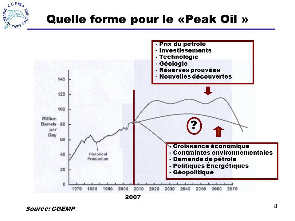 8 2007 - Croissance économique - Contraintes environnementales - Demande de pétrole - Politiques Énergétiques - Géopolitique - Prix du pétrole - Inves