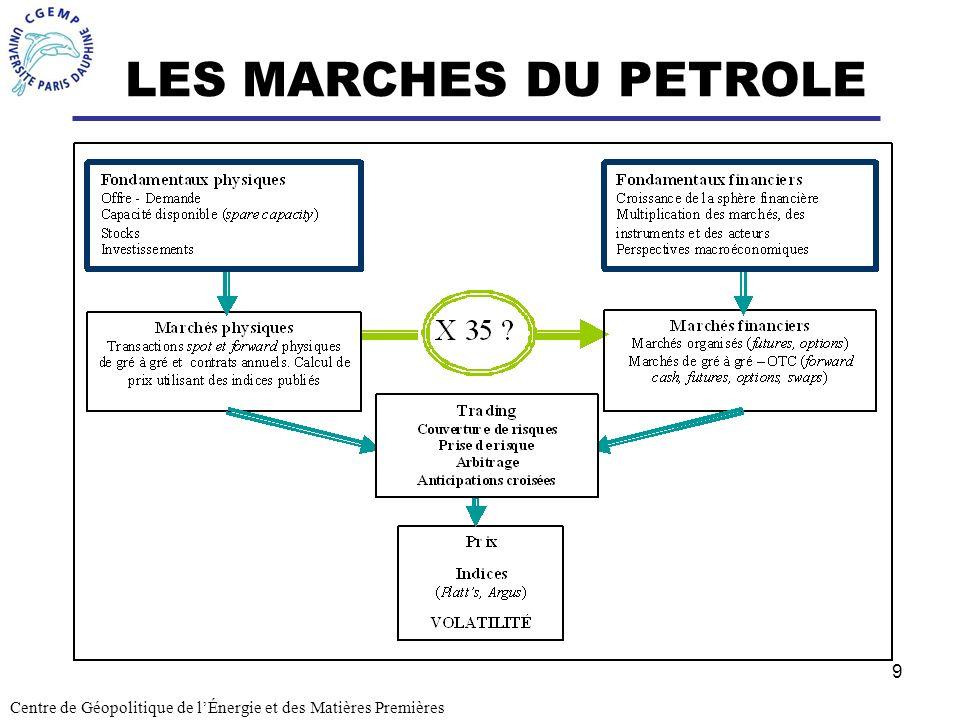 9 LES MARCHES DU PETROLE Centre de Géopolitique de lÉnergie et des Matières Premières