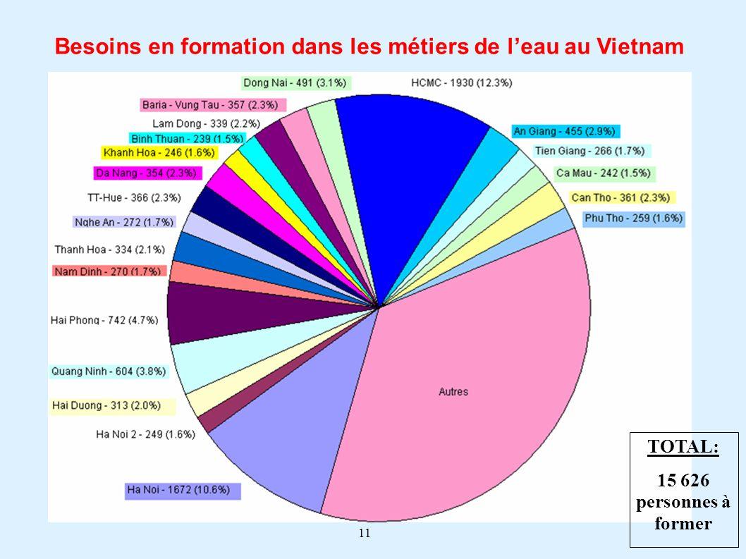 11 TOTAL: 15 626 personnes à former Besoins en formation dans les métiers de leau au Vietnam