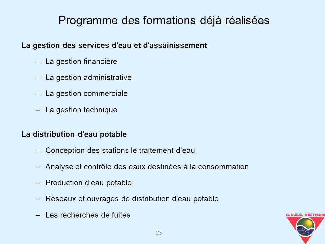 25 La gestion des services d'eau et d'assainissement – La gestion financière – La gestion administrative – La gestion commerciale – La gestion techniq