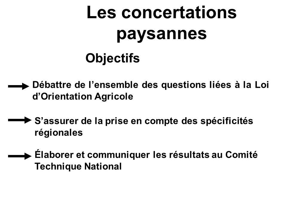 Les concertations paysannes Objectifs Débattre de lensemble des questions liées à la Loi dOrientation Agricole Sassurer de la prise en compte des spéc