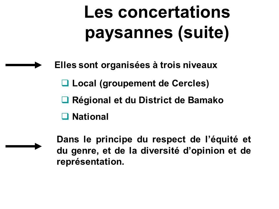Les concertations paysannes (suite) Local (groupement de Cercles) Régional et du District de Bamako National Dans le principe du respect de léquité et