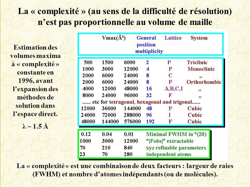 La « complexité » (au sens de la difficulté de résolution) nest pas proportionnelle au volume de maille La « complexité » est une combinaison de deux