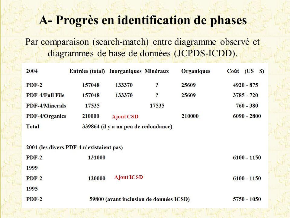 A- Progrès en identification de phases Par comparaison (search-match) entre diagramme observé et diagrammes de base de données (JCPDS-ICDD). Ajout ICS